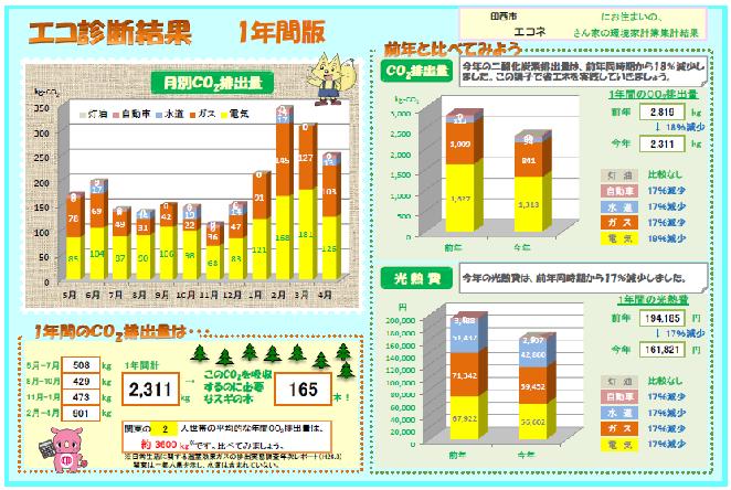 environmental household account book inzai city homepage